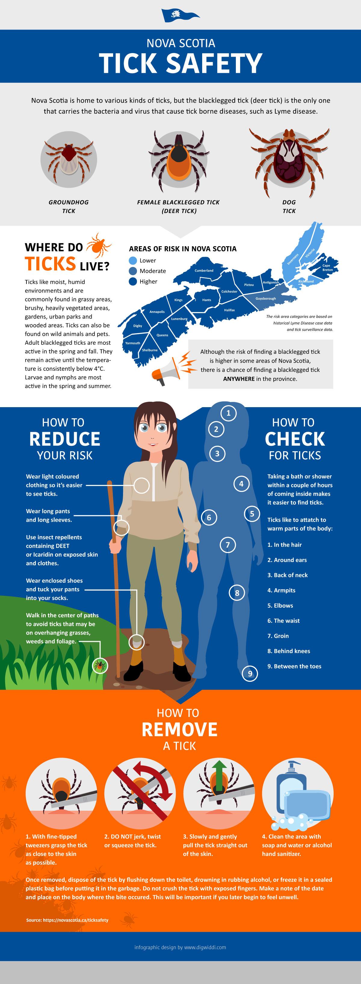 Nova Scotia Tick Safety Infographic